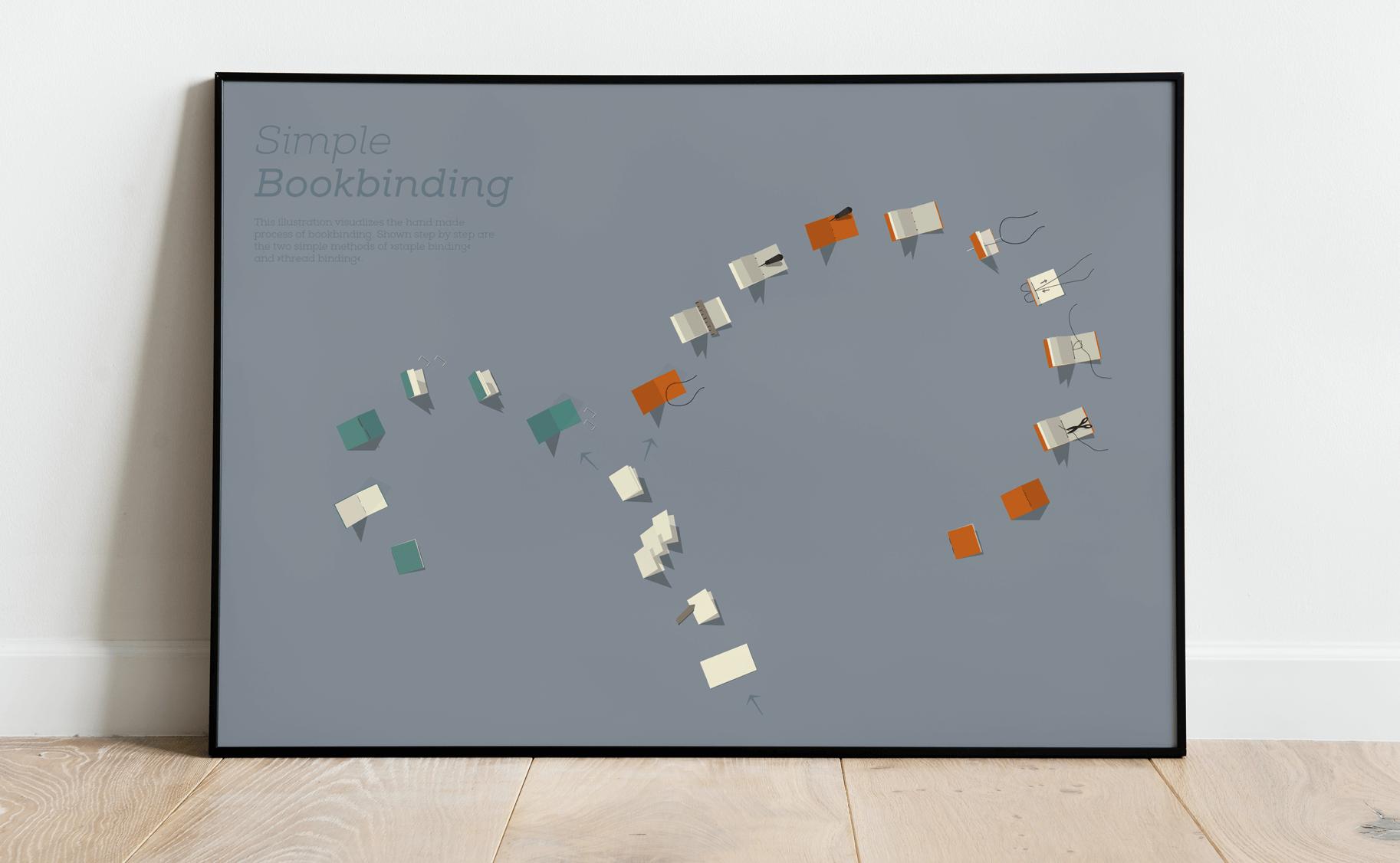 SimpleBookbinding_Poster_klein Kopie