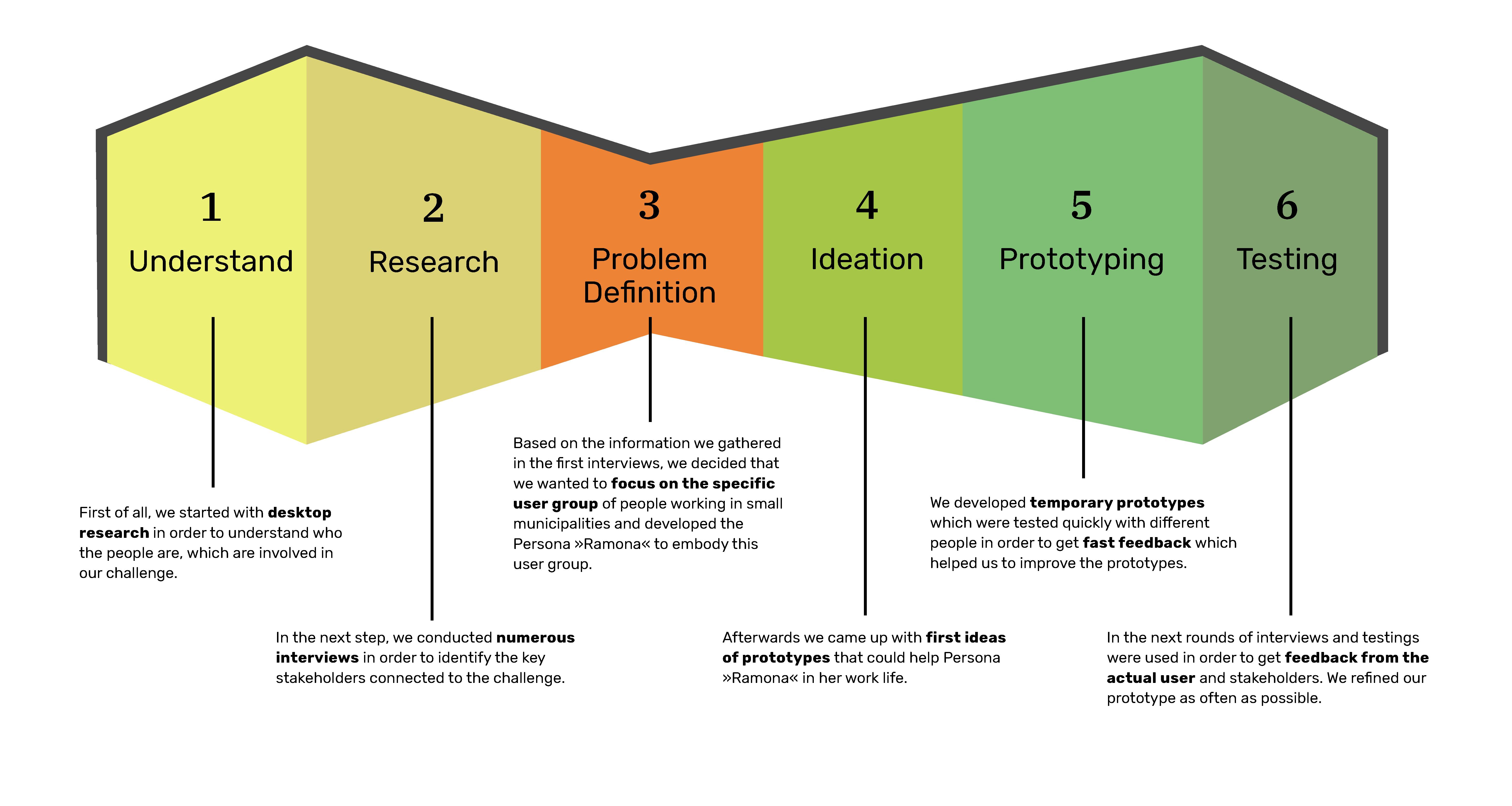 DesignThinkingProcess-Greenspaces