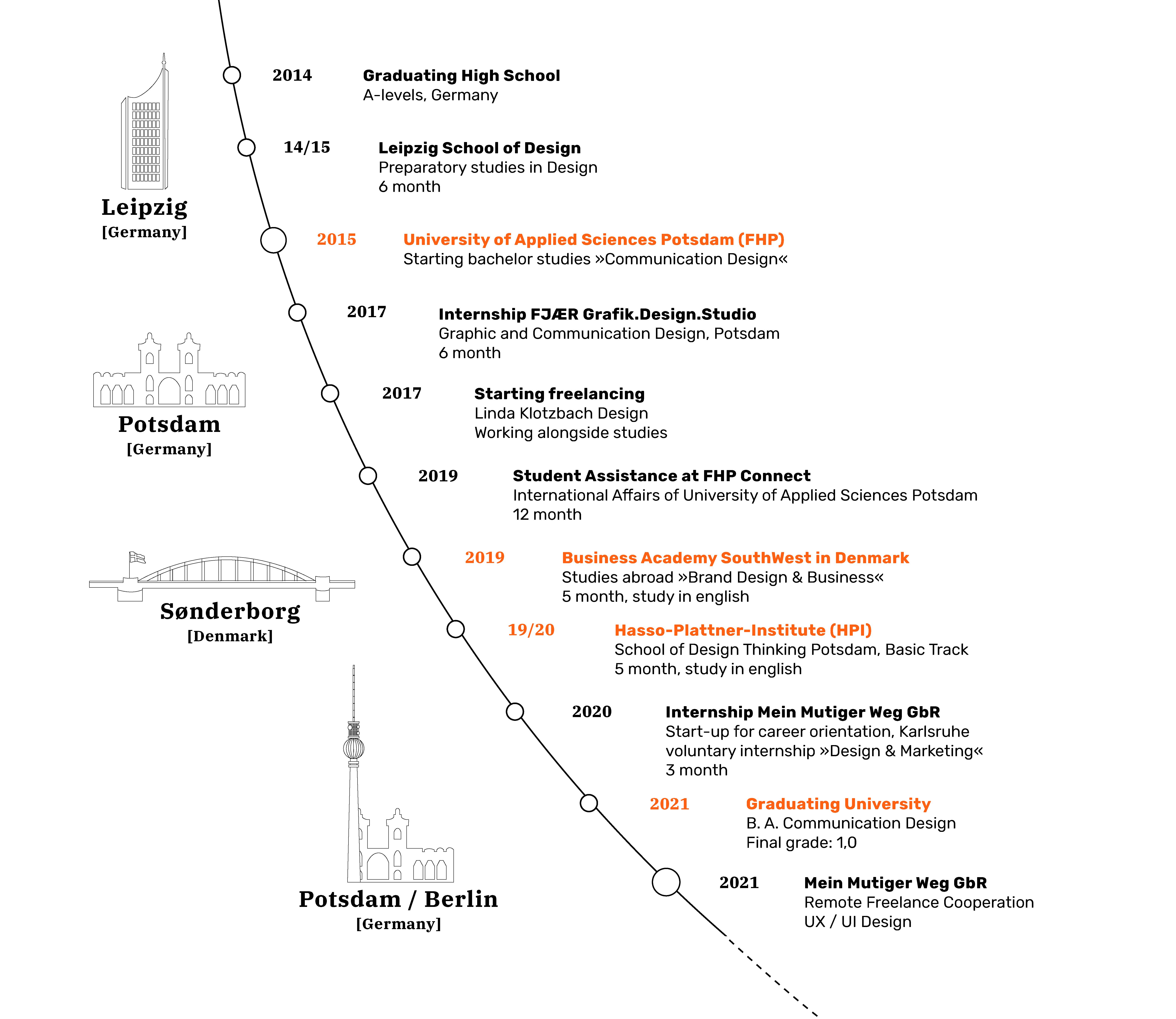 CV_Verlauf 2021