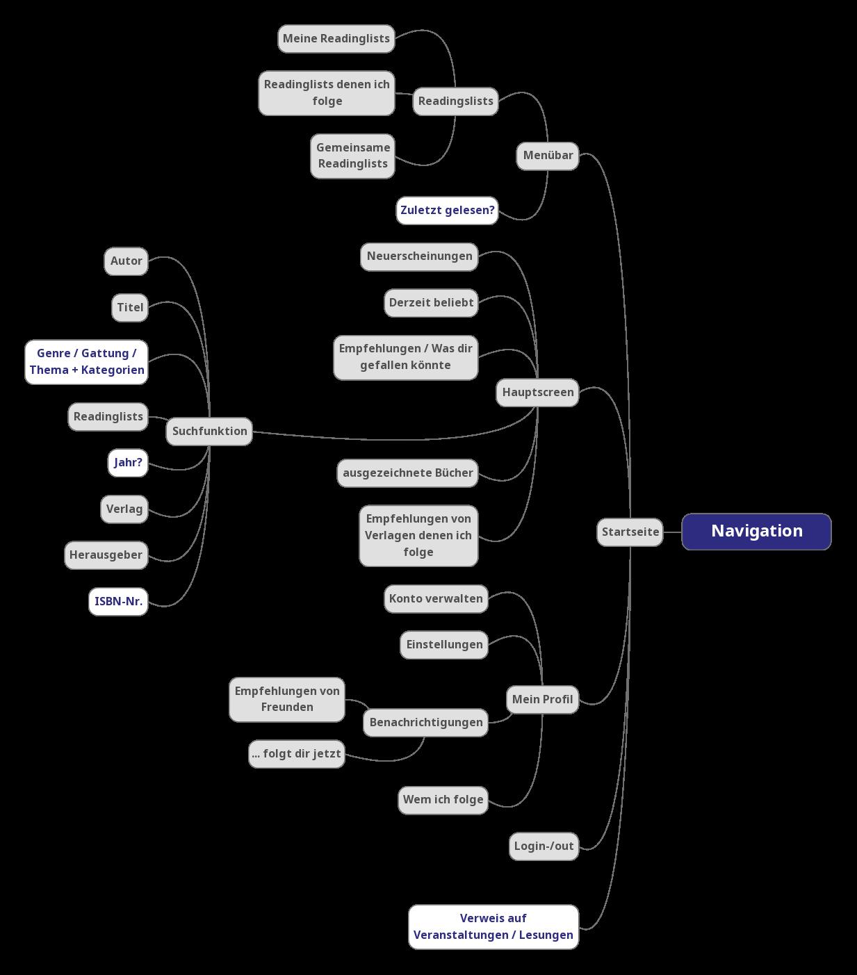 DONKi_Navigationsstruktur